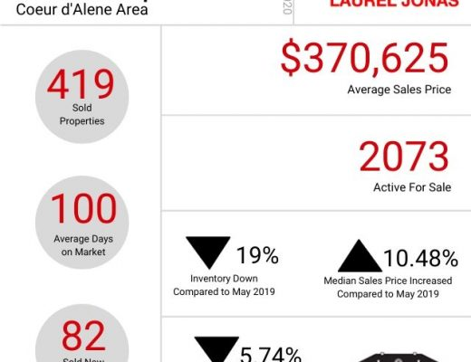 May Market Update for Coeur d'Alene and Surrounding Areas